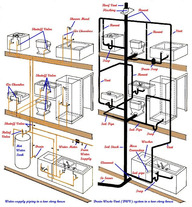 inside your walls | cincinnati plumbers basic plumbing diagram